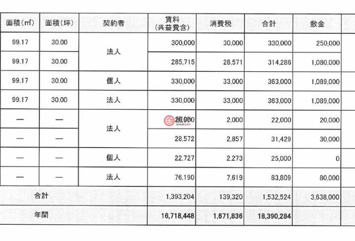 日本JapanTokyo的商业地产, 東京都新宿区荒木町15−8 杉森ビル 4F,编号54809849